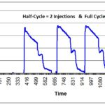 EO Sterilization Cycle 1 150x150 Performance Qualification (PQ) for EO Sterilization Validation