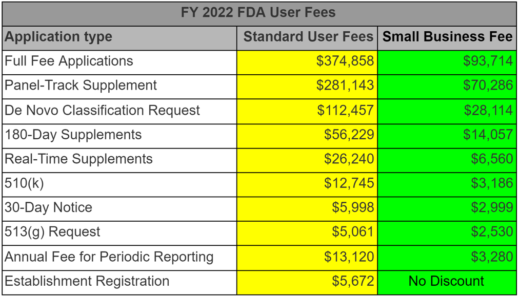 FY 2022 FDA User Fees for the 510k cost How much does a 510k cost?