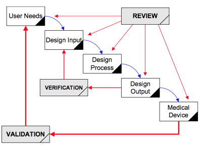 waterfall fda Design History File (DHF)   Training Webinar